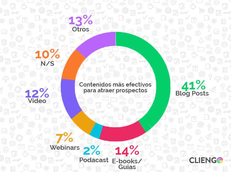 Contenidos_mas_efectivos_para_atraer_prospectos