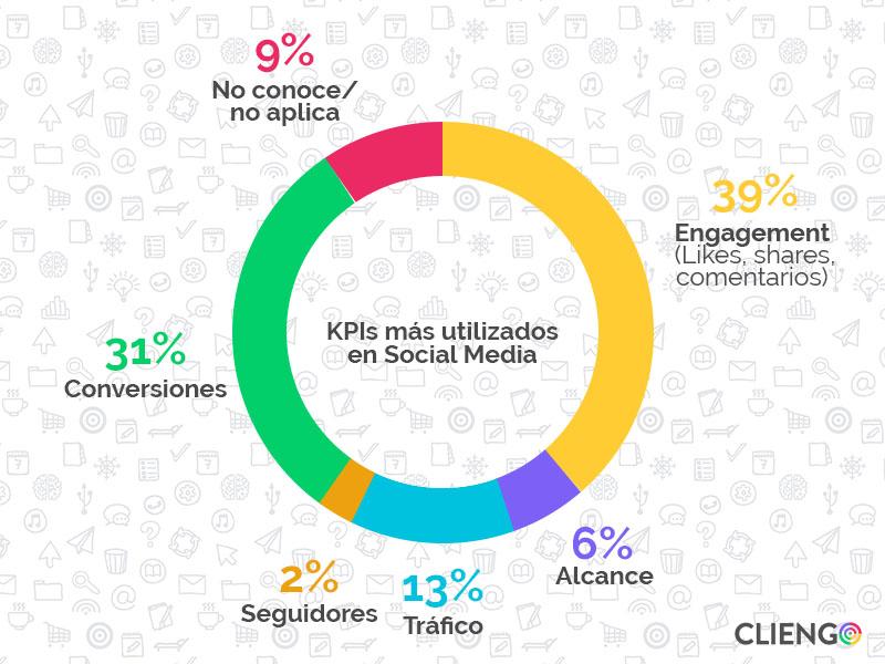 KPIs_mas_utilizados