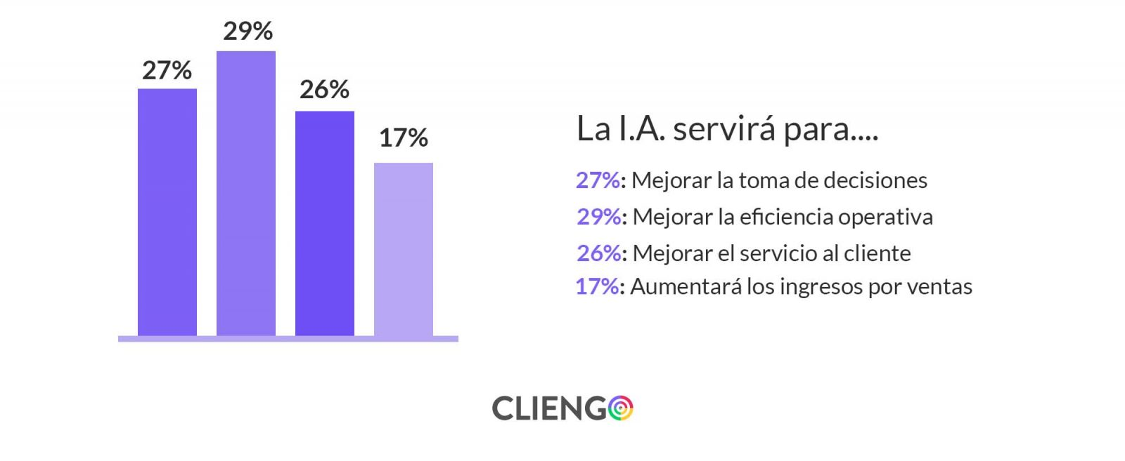 Para que sirve la Inteligencia Artificial (I.A.) en marketing y ventas para las empresas