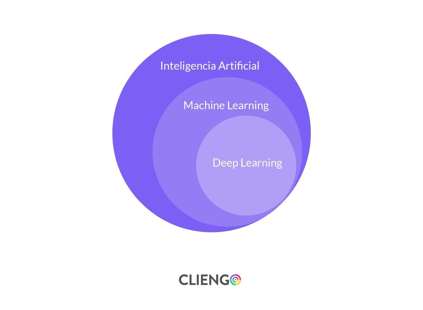 tipos de inteligencia artificial, ¿qué es?