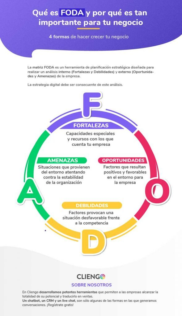 Infografia FODA Que es el marketing Digital