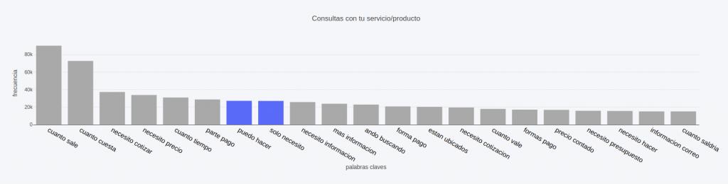 Consultas mas frecuentes de tus clientes a Cliengo: Servicio o producto