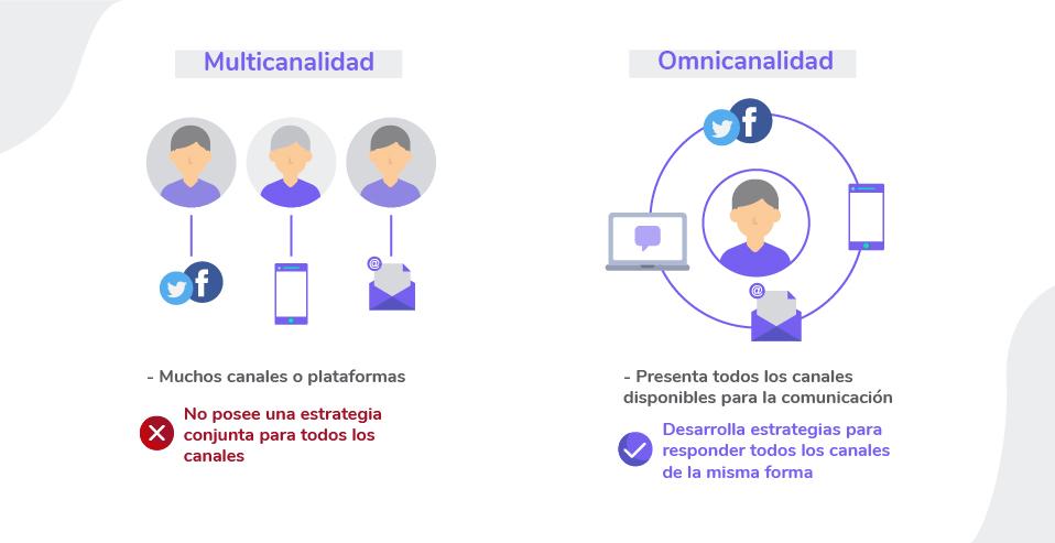 Omnicanalidad qué es. Diferencias entre multicanal y omnicanal, omnicanalidad qué es