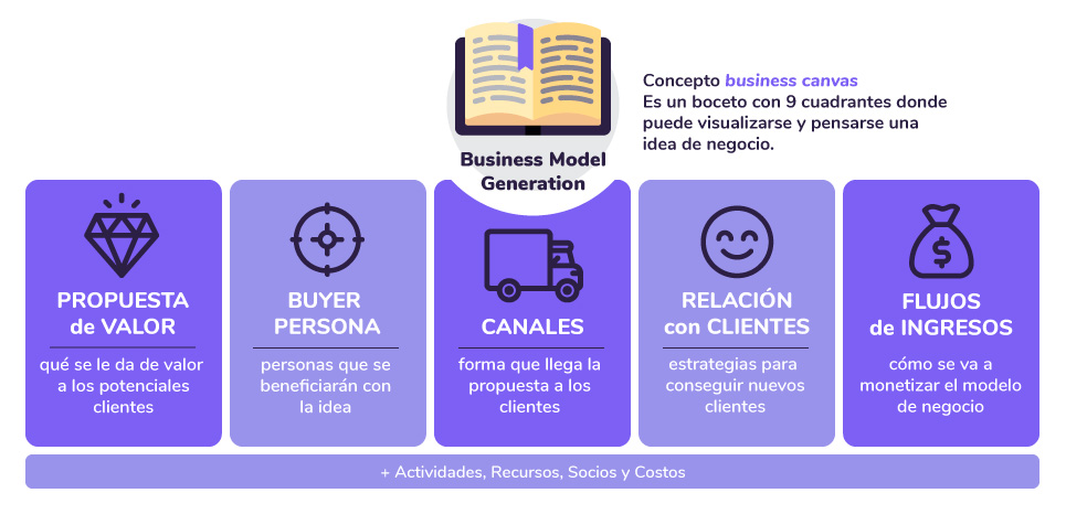 Business Model Generation - Business Canvas - Modelos de negocio escalable