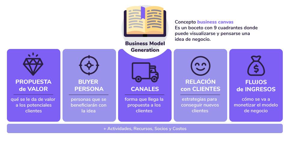Business Model Generation - Business Canvas - Modelos de negocio escalable