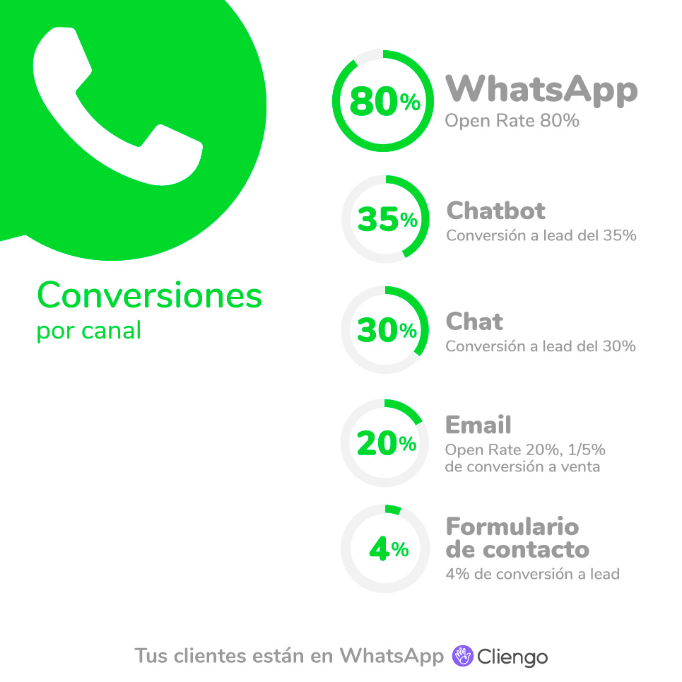 Porccentajes de conversión de WhatsApp vs formulario de contacto E-mail Chatbot y chat