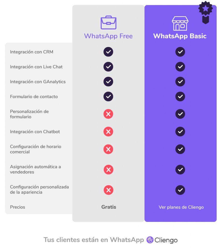 WhatsApp Gratis Para negocios ventajas de whatsapp Cliengo